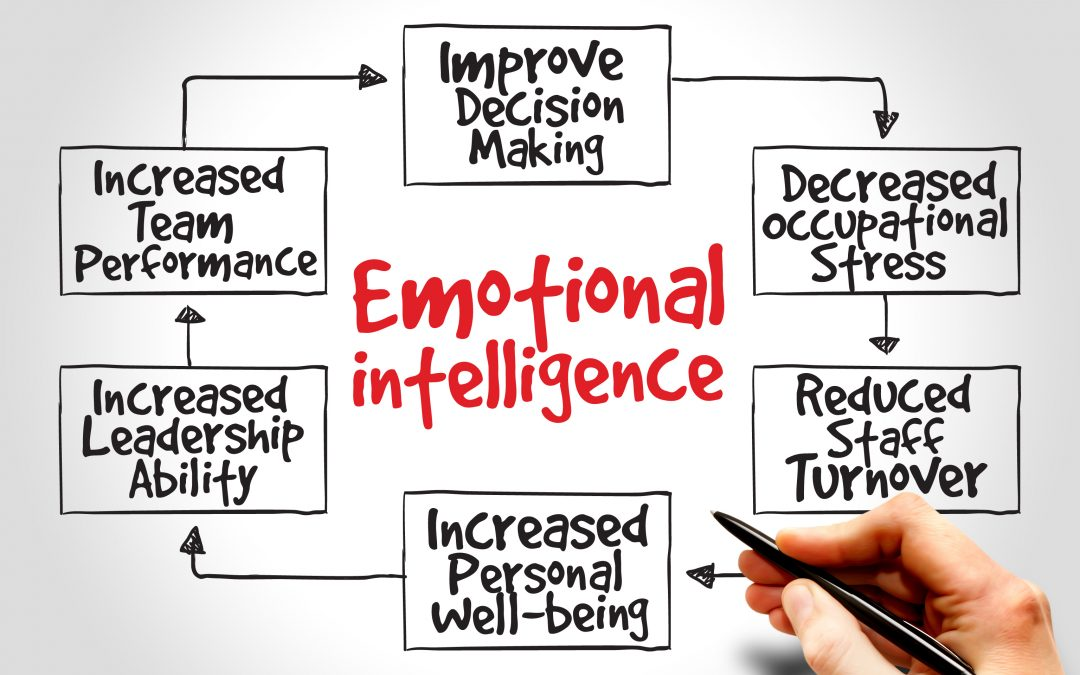 Emotional Intelligence. How to increase employee performance within your company 1